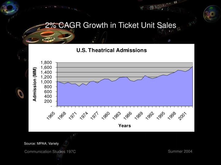 2% CAGR Growth in Ticket Unit Sales