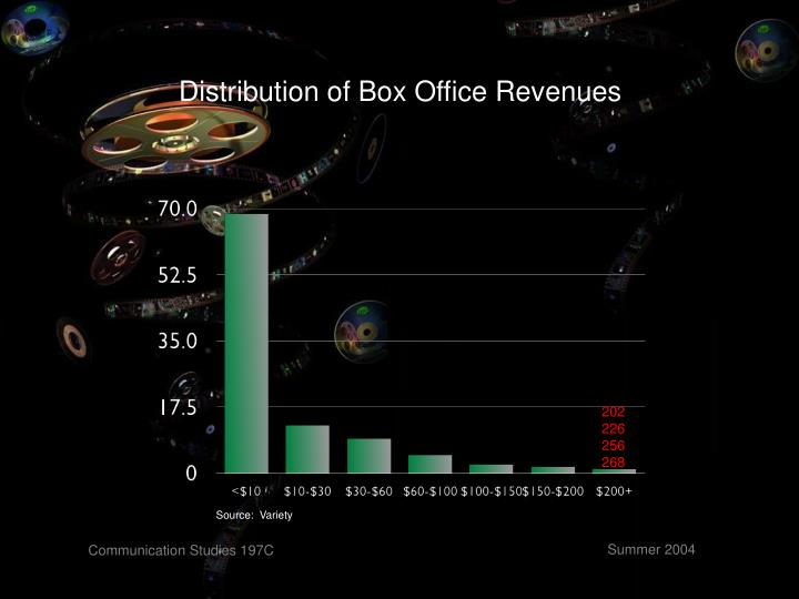Distribution of Box Office Revenues