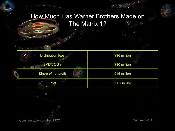 How Much Has Warner Brothers Made on