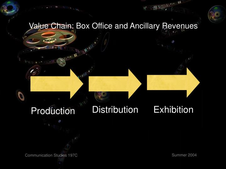 Value Chain: Box Office and Ancillary Revenues