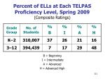 percent of ells at each telpas proficiency level spring 2009 composite ratings