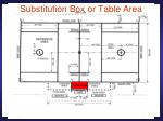 substitution box or table area
