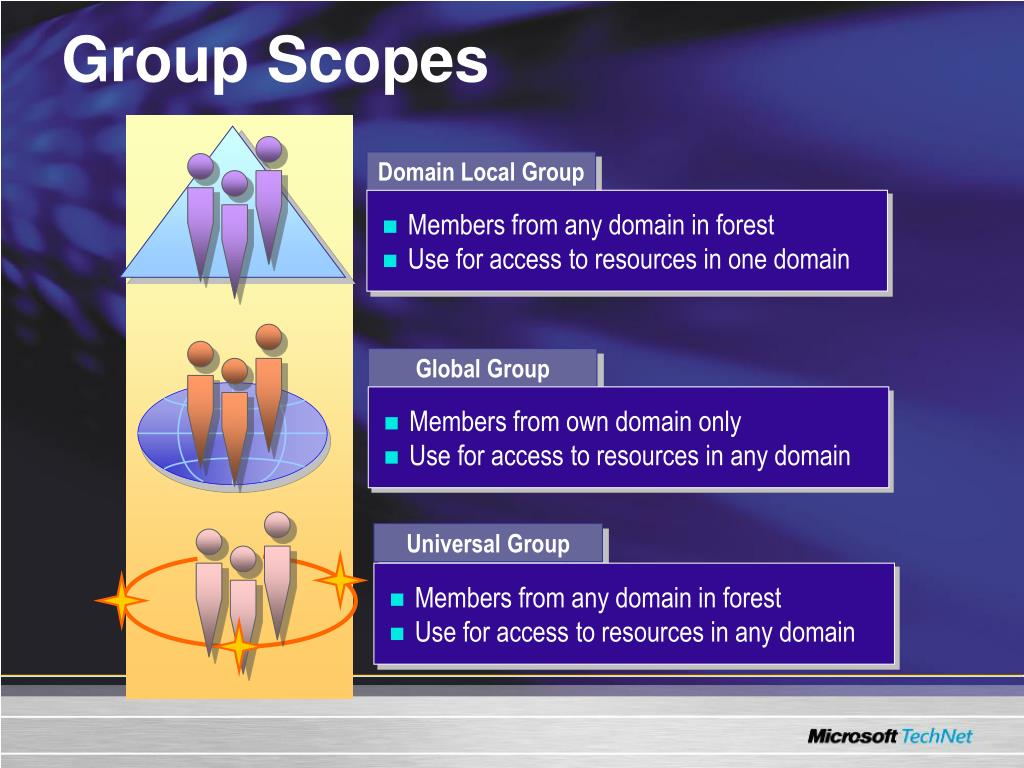 Domain Local Group