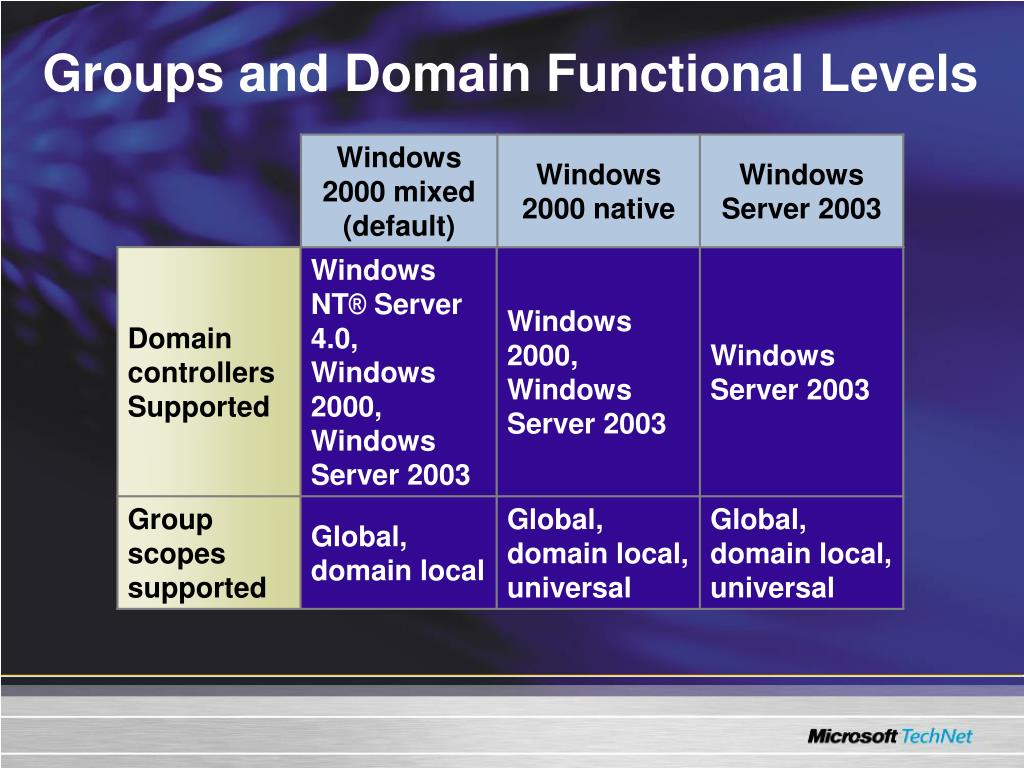 Groups and Domain Functional Levels