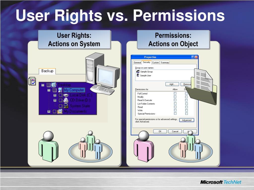 User Rights vs. Permissions