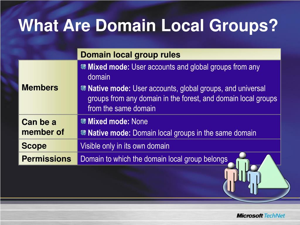 What Are Domain Local Groups?
