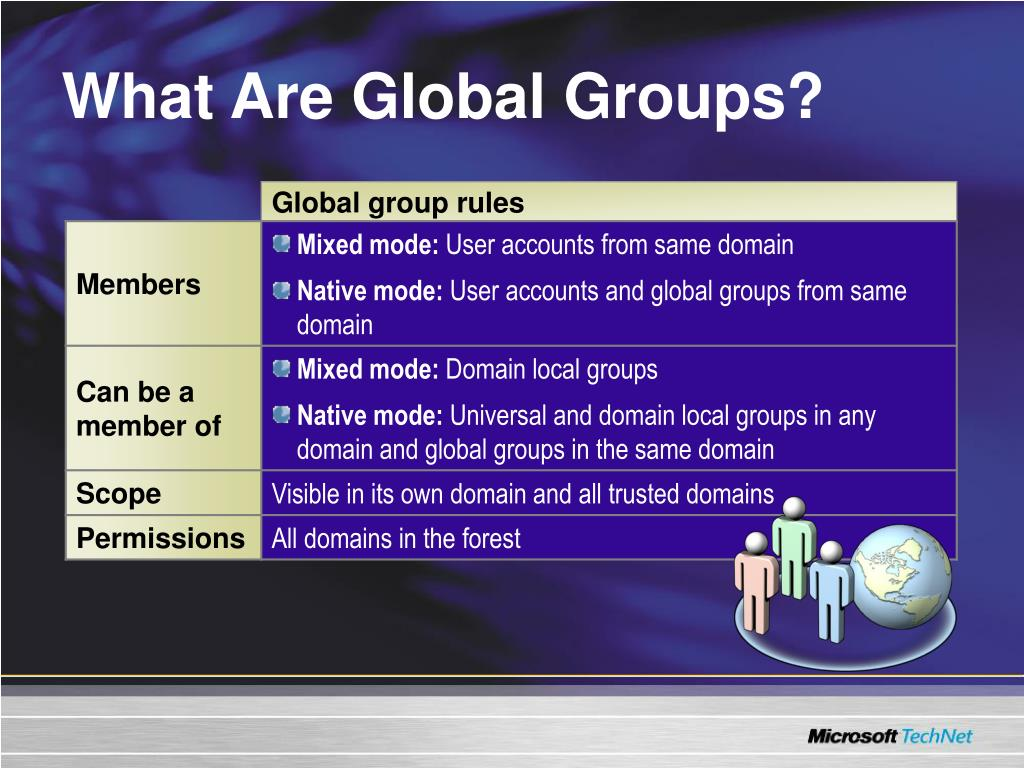 What Are Global Groups?