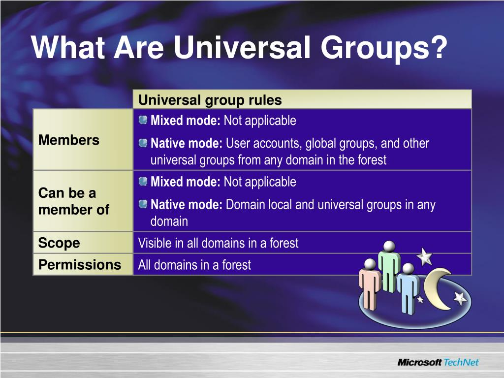 What Are Universal Groups?