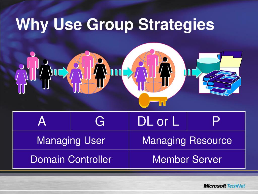 Why Use Group Strategies