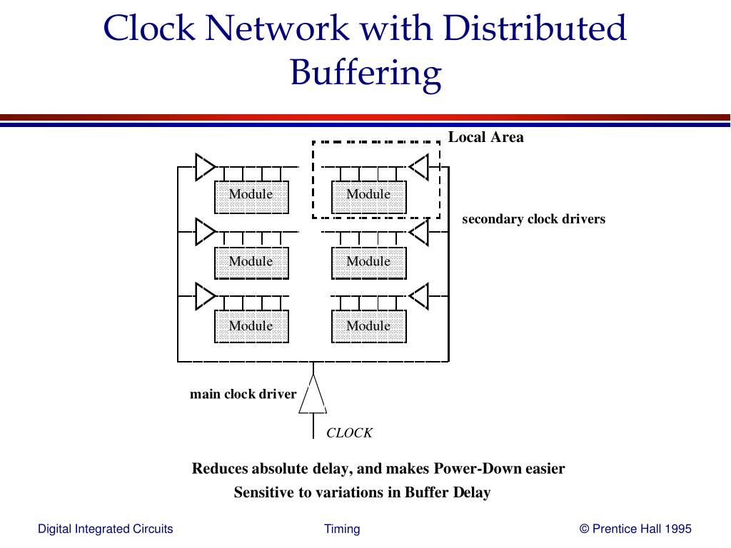 Clock Network with Distributed Buffering