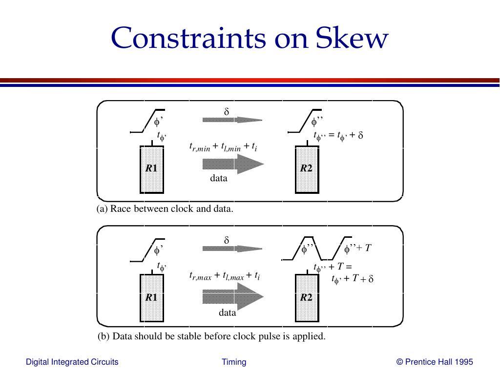 Constraints on Skew