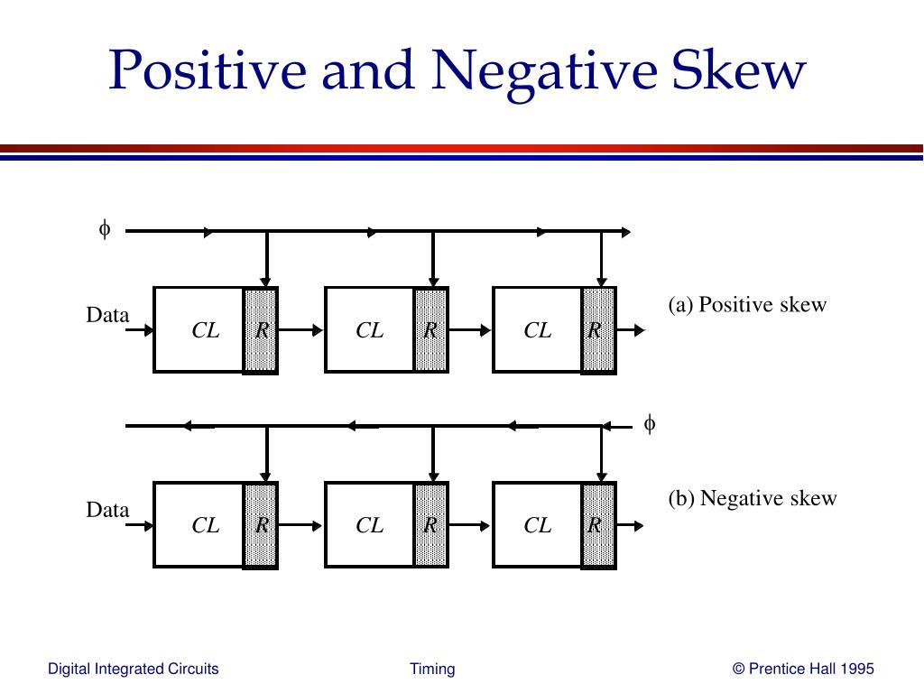 Positive and Negative Skew