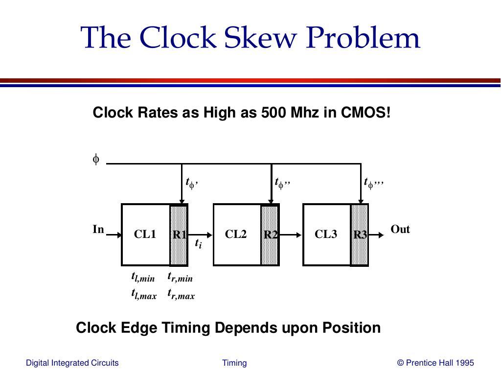 The Clock Skew Problem