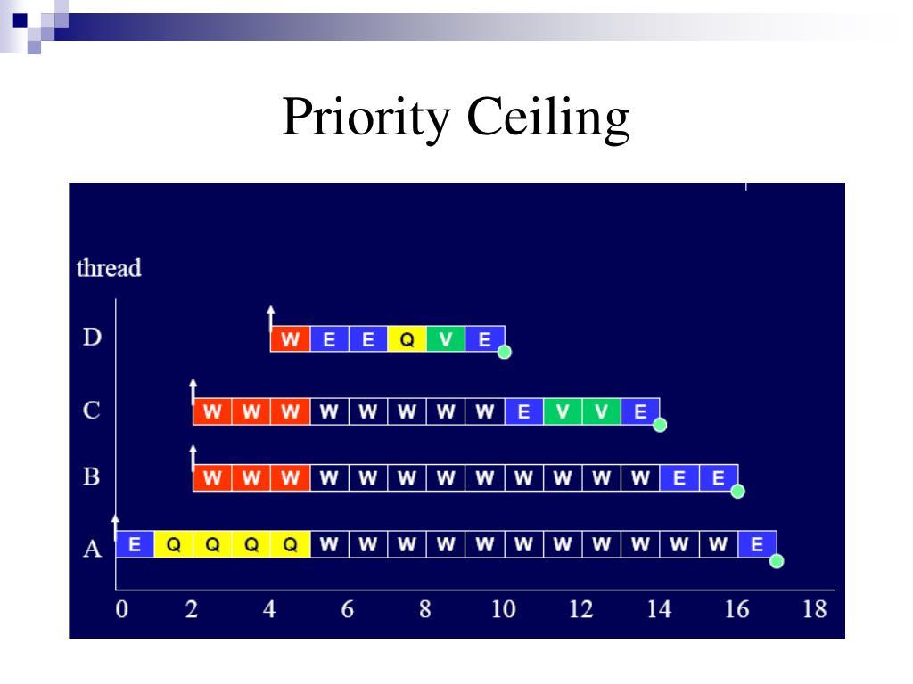 Priority Ceiling