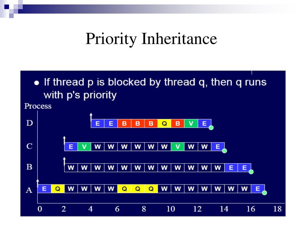 Priority Inheritance