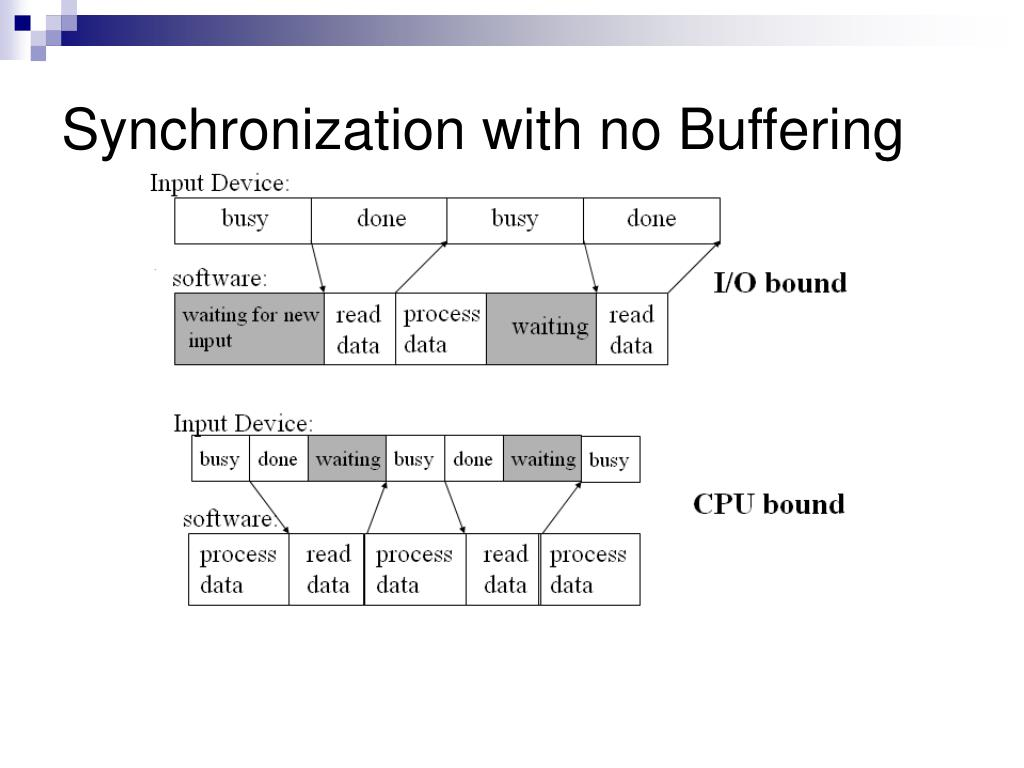 Synchronization with no Buffering