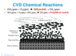 cvd chemical reactions