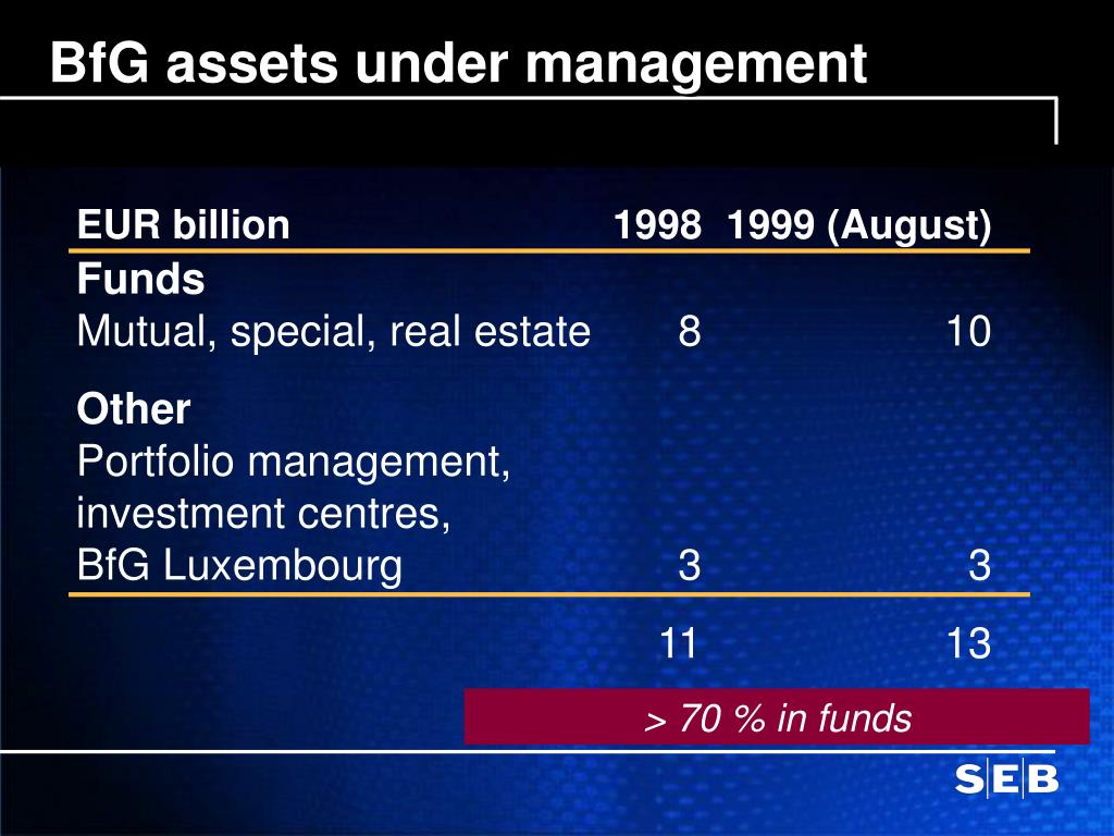 BfG assets under management