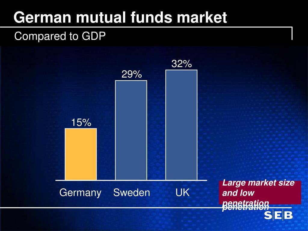 German mutual funds market