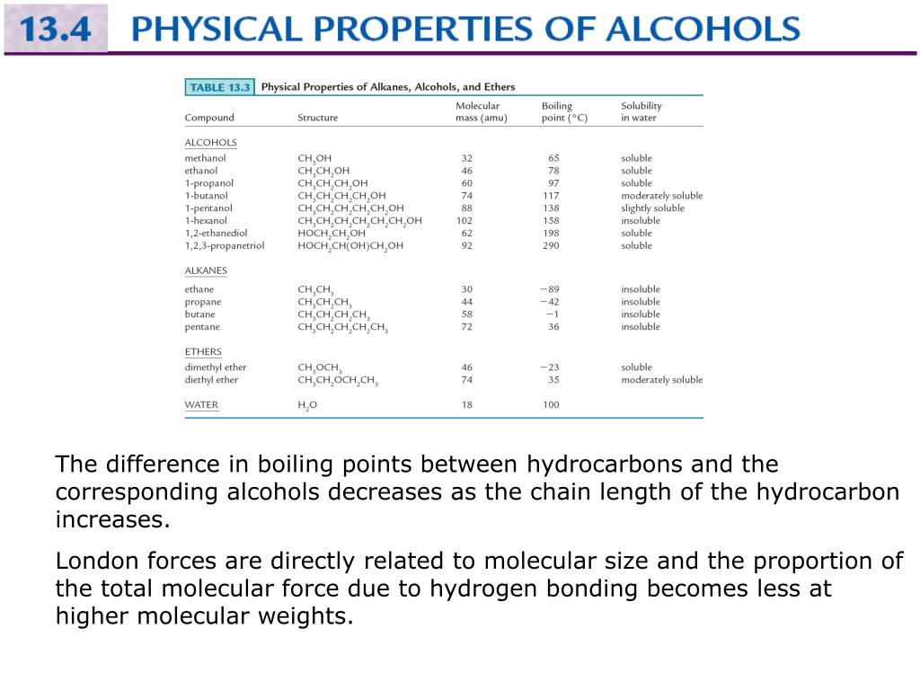 The difference in boiling points between hydrocarbons and the corresponding alcohols decreases as the chain length of the hydrocarbon increases.