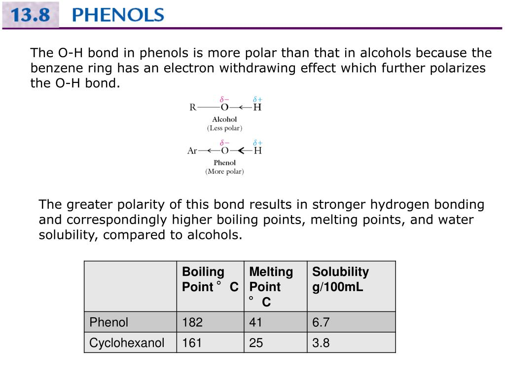 The O-H bond in phenols is more polar than that in alcohols because the benzene ring has an electron withdrawing effect which further polarizes the O-H bond.