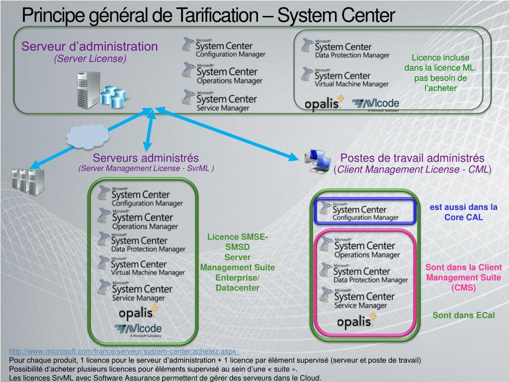 principe g n ral de tarification system center l.