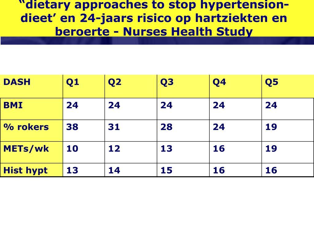 """dietary approaches to stop hypertension-dieet' en 24-jaars risico op hartziekten en beroerte - Nurses Health Study"