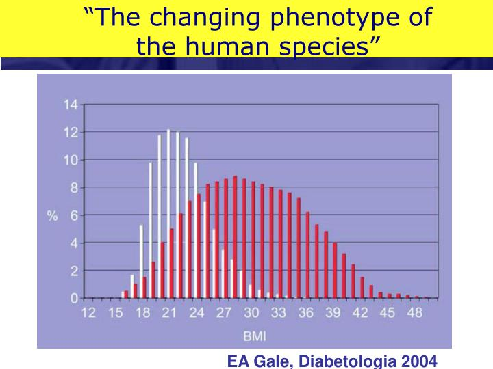 The changing phenotype of the human species