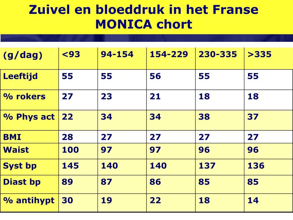 Zuivel en bloeddruk in het Franse MONICA chort