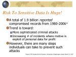risk to sensitive data is huge