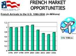 french market opportunities10