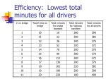 efficiency lowest total minutes for all drivers
