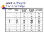 what is efficient 5 or 6 on bridge