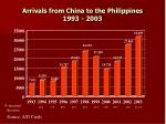 arrivals from china to the philippines 1993 2003
