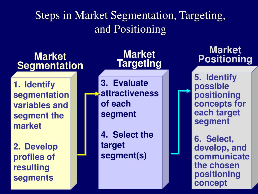 positioning market segments Positioning the destination product - can regional tourist boards learn from   which market segments to target and with which products in listing the principal.