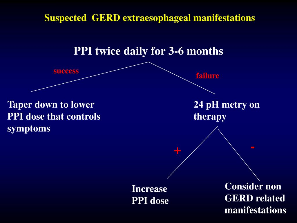 Suspected  GERD extraesophageal manifestations