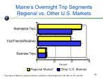 maine s overnight trip segments regional vs other u s markets