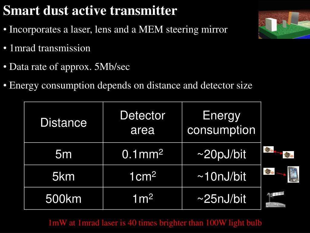 Smart dust active transmitter