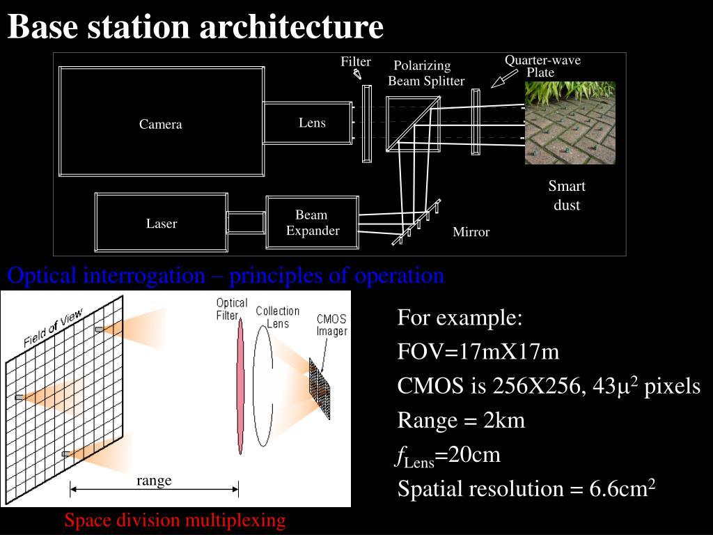 Base station architecture