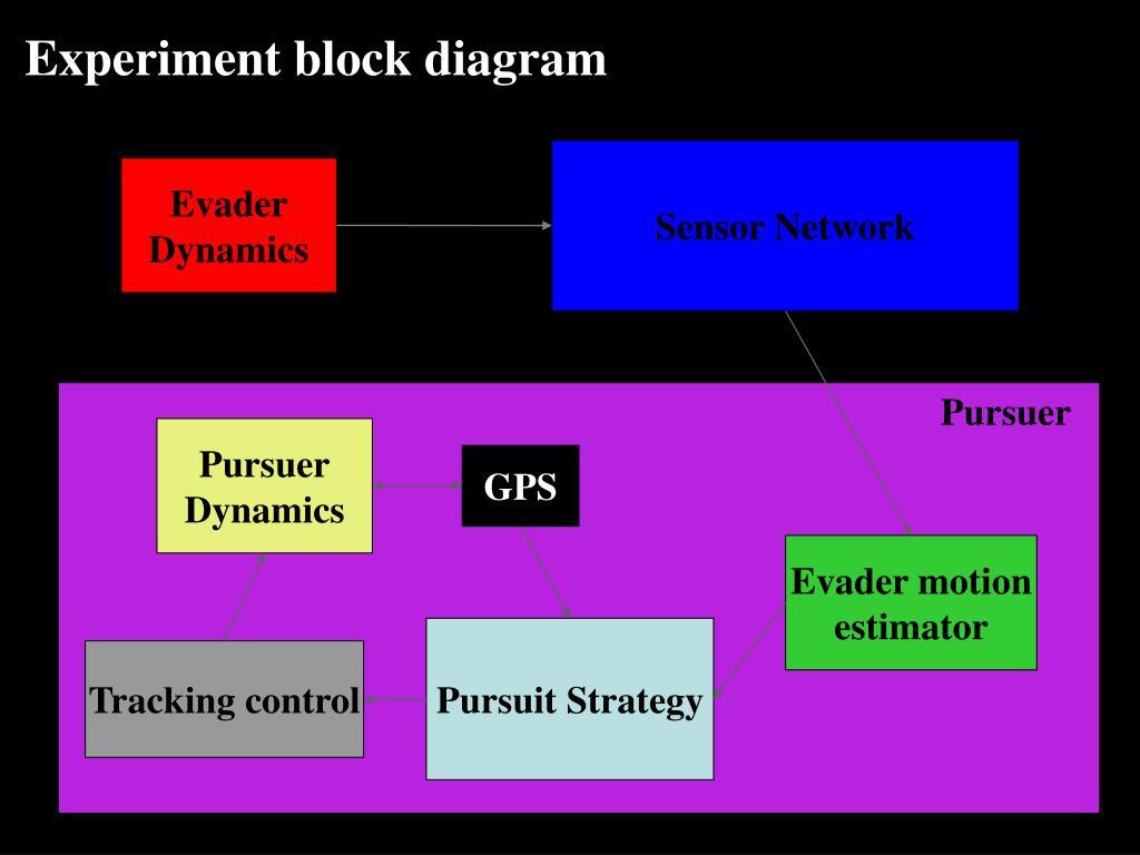 Experiment block diagram