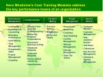 hero mindmine s core training modules address the key performance levers of an organization