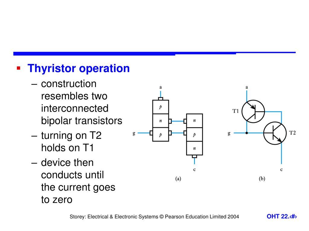 Thyristor operation