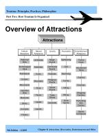 overview of attractions