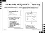the process being modeled planning
