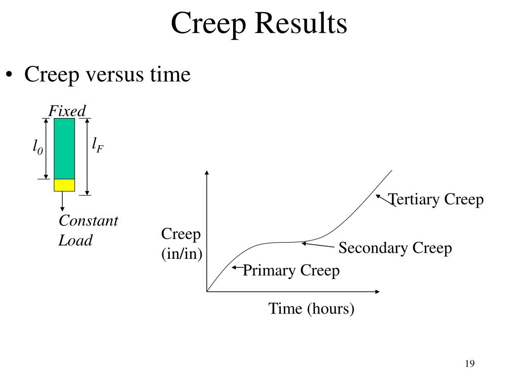Creep Results