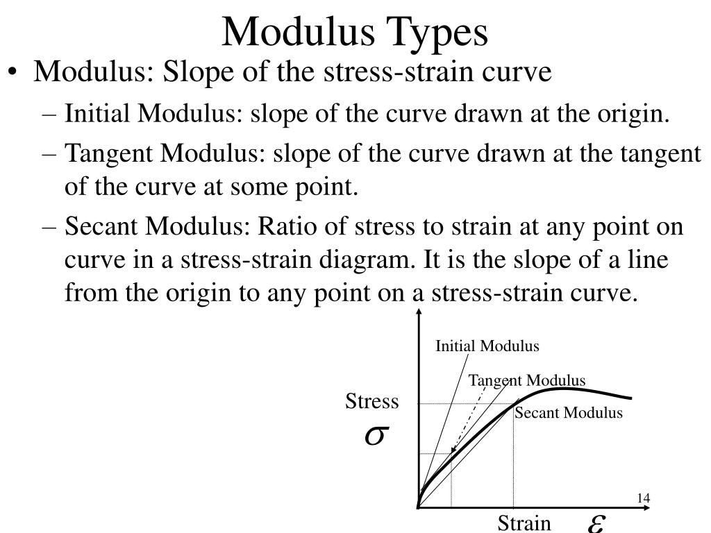 Modulus Types
