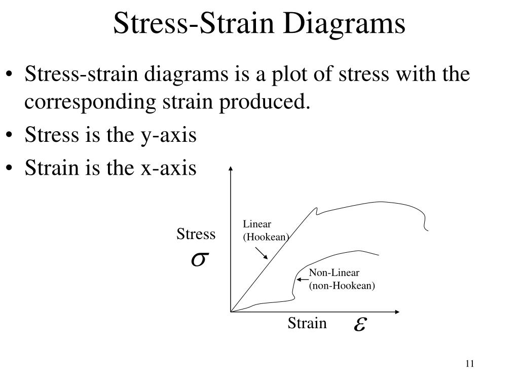 Stress-Strain Diagrams