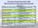 changes experienced by ma manufacturers over the past decade