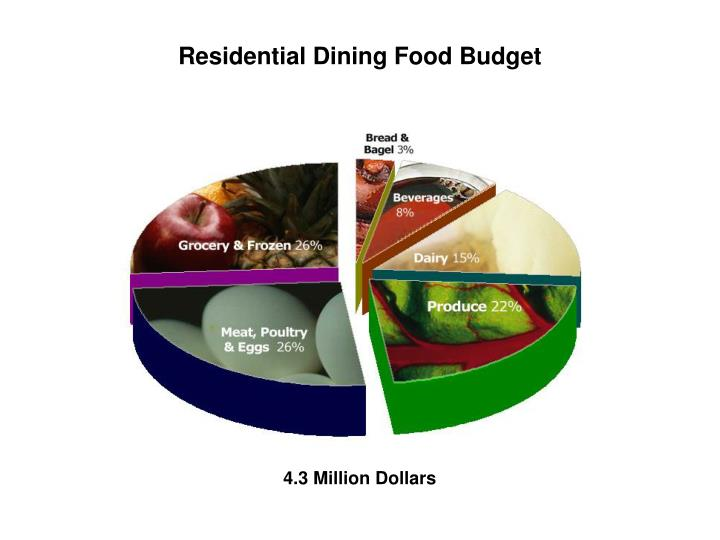 Residential Dining Food Budget
