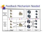 feedback mechanism needed